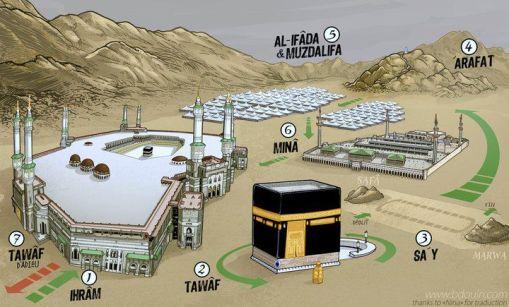 Tahapan ibadah haji selama di Tanah Suci [Hak Milik Foto: bdouin via Hajj and Umrah for Muslims]
